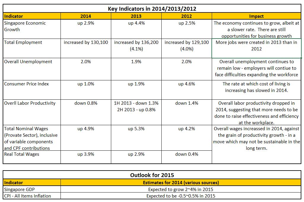 NWC 2015-2016 Indicators