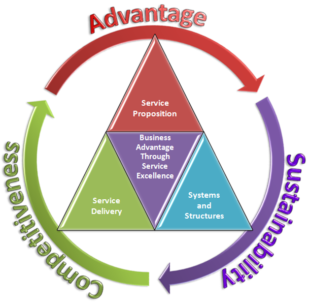 what is customer service in today s business environment The importance of communication in business in today's digital age communication is perhaps even more essential when it comes to providing excellent.