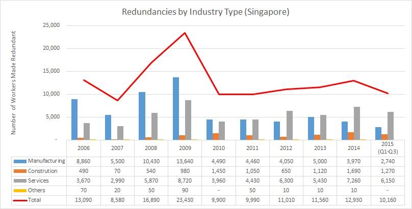 instructional designer jobs singapore
